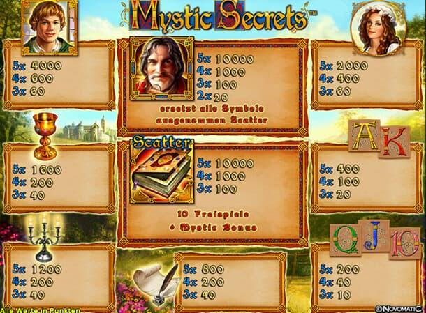 Mystic Secrets Slot Spielbeschreibung – Tipps, Tricks & Regeln